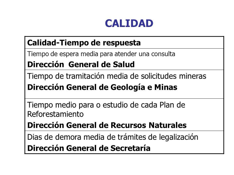CALIDAD Calidad-Tiempo de respuesta Tiempo de espera media para atender una consulta Dirección General de Salud Tiempo de tramitación media de solicit