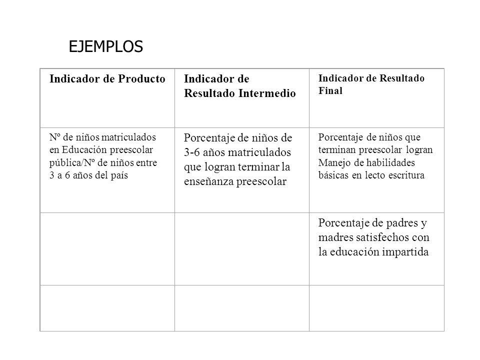 Indicador de ProductoIndicador de Resultado Intermedio Indicador de Resultado Final Nº de niños matriculados en Educación preescolar pública/Nº de niñ