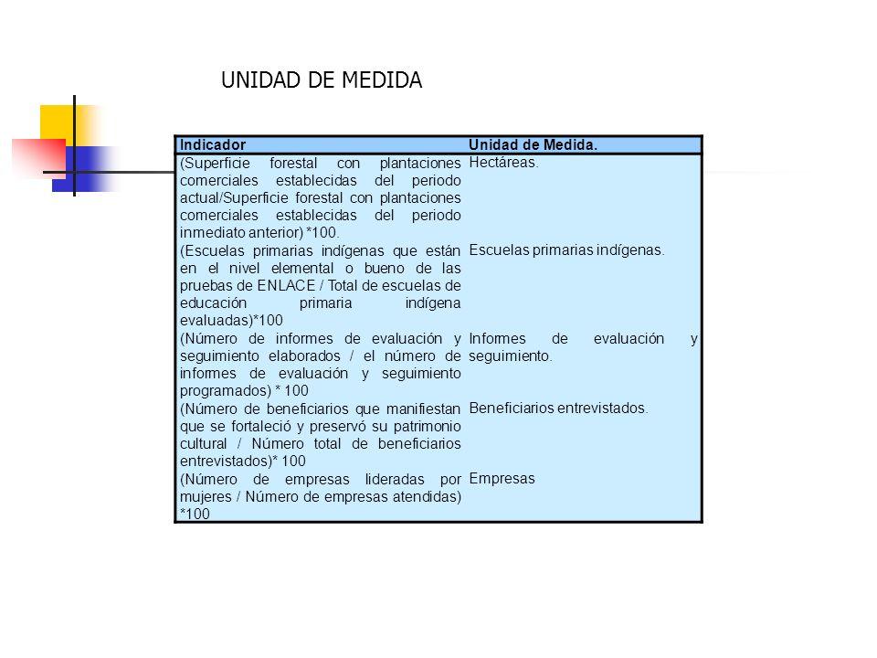 IndicadorUnidad de Medida. (Superficie forestal con plantaciones comerciales establecidas del periodo actual/Superficie forestal con plantaciones come