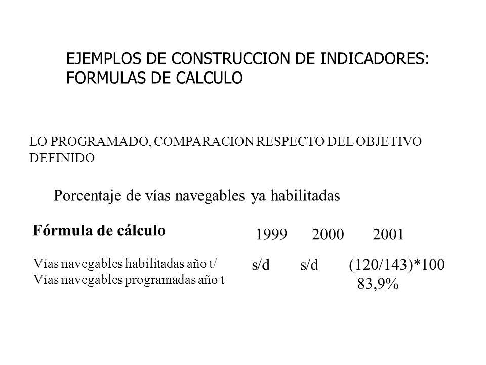 EJEMPLOS DE CONSTRUCCION DE INDICADORES: FORMULAS DE CALCULO LO PROGRAMADO, COMPARACION RESPECTO DEL OBJETIVO DEFINIDO Porcentaje de vías navegables ya habilitadas Fórmula de cálculo Vías navegables habilitadas año t/ Vías navegables programadas año t 1999 2000 2001 s/ds/d(120/143)*100 83,9%