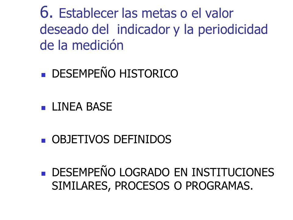 DESEMPEÑO HISTORICO LINEA BASE OBJETIVOS DEFINIDOS DESEMPEÑO LOGRADO EN INSTITUCIONES SIMILARES, PROCESOS O PROGRAMAS.