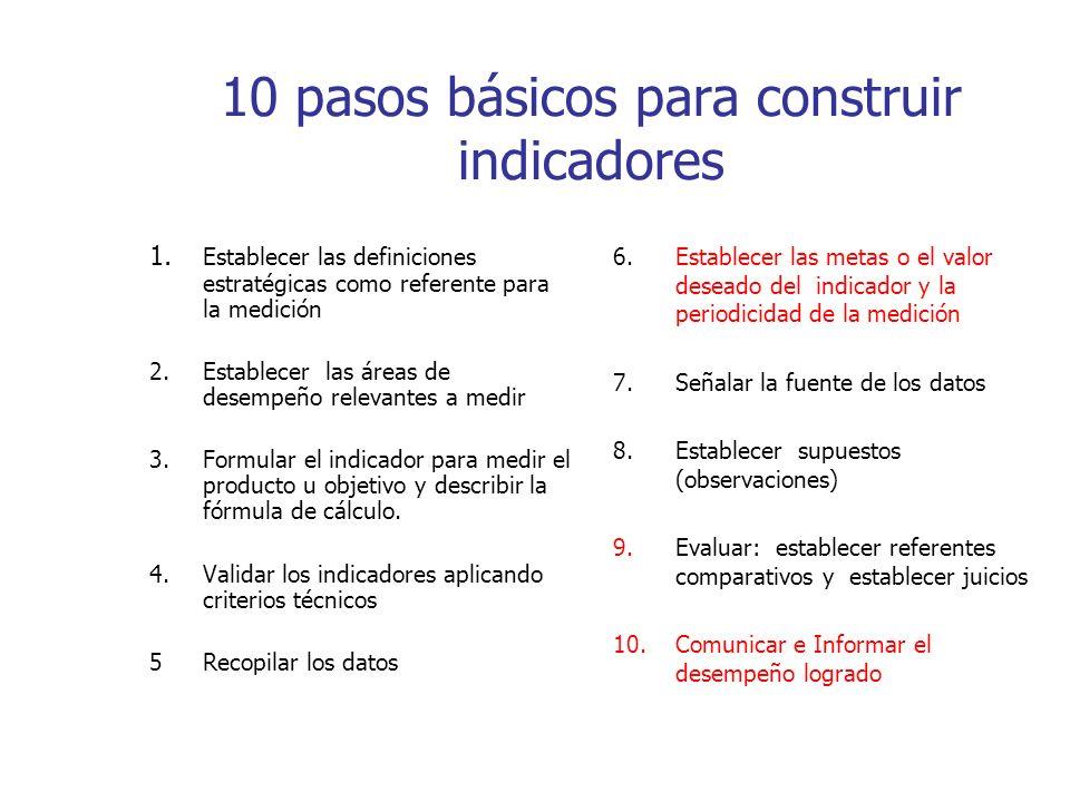 10 pasos básicos para construir indicadores 1.