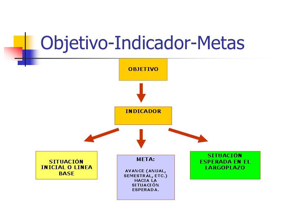Objetivo-Indicador-Metas