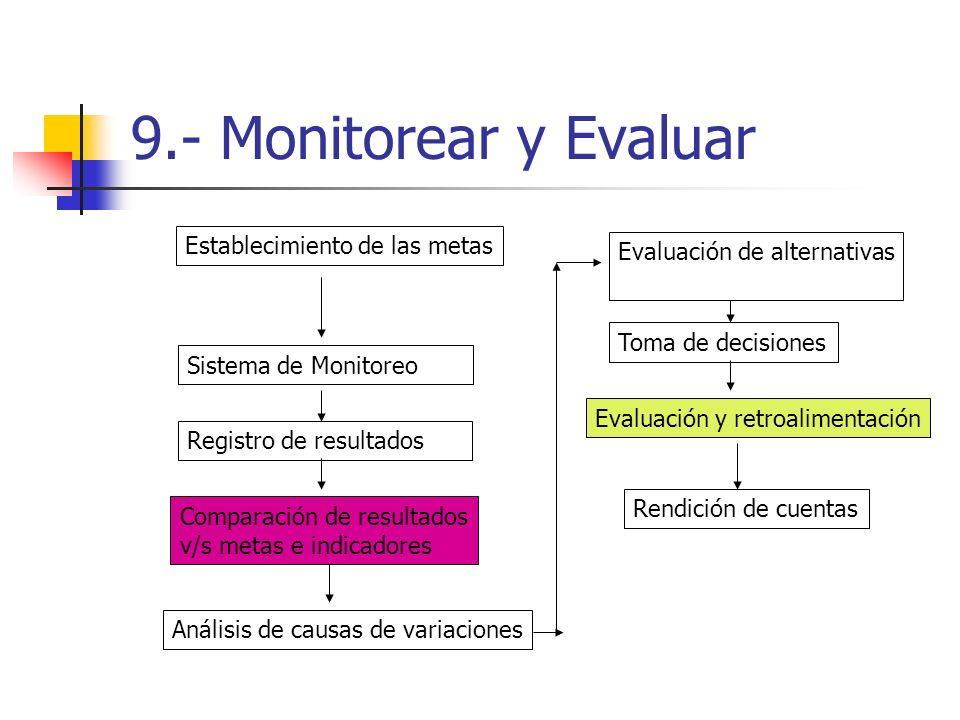 9.- Monitorear y Evaluar Sistema de Monitoreo Establecimiento de las metas Registro de resultados Comparación de resultados v/s metas e indicadores Análisis de causas de variaciones Evaluación de alternativas Toma de decisiones Evaluación y retroalimentación Rendición de cuentas
