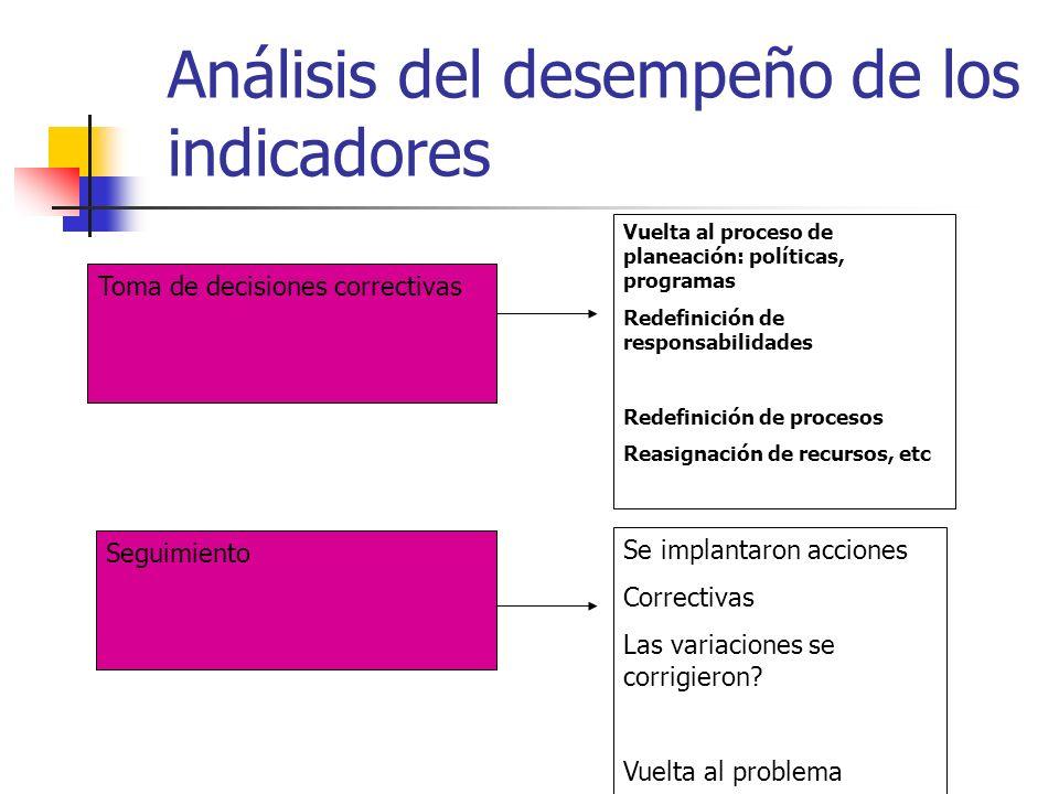 Análisis del desempeño de los indicadores Toma de decisiones correctivas Seguimiento Vuelta al proceso de planeación: políticas, programas Redefinició