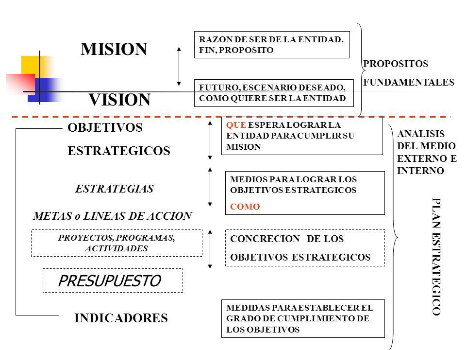 MISION VISION ESTRATEGIAS OBJETIVOS ESTRATEGICOS METAS o LINEAS DE ACCION PROYECTOS, PROGRAMAS, ACTIVIDADES INDICADORES PLAN ESTRATEGICO RAZON DE SER DE LA ENTIDAD, FIN, PROPOSITO FUTURO, ESCENARIO DESEADO, COMO QUIERE SER LA ENTIDAD MEDIOS PARA LOGRAR LOS OBJETIVOS ESTRATEGICOS COMO QUE ESPERA LOGRAR LA ENTIDAD PARA CUMPLIR SU MISION ANALISIS DEL MEDIO EXTERNO E INTERNO PROPOSITOS FUNDAMENTALES CONCRECION DE LOS OBJETIVOS ESTRATEGICOS MEDIDAS PARA ESTABLECER EL GRADO DE CUMPLI MIENTO DE LOS OBJETIVOS PRESUPUESTO