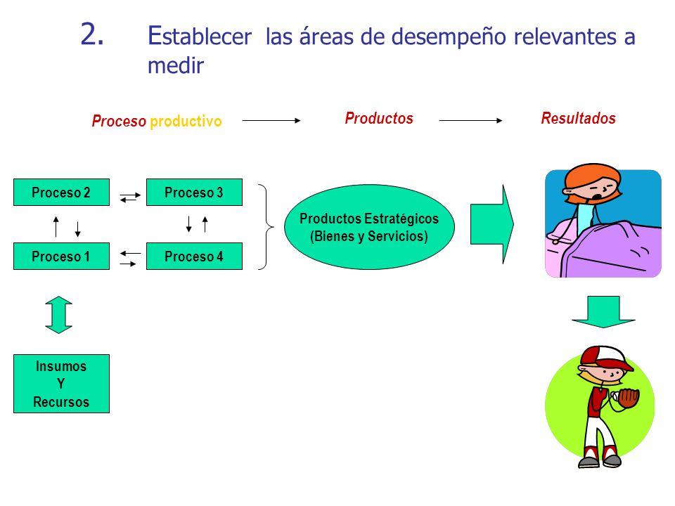 2. E stablecer las áreas de desempeño relevantes a medir Proceso 2Proceso 3 Proceso 1Proceso 4 Insumos Y Recursos Productos Estratégicos (Bienes y Ser