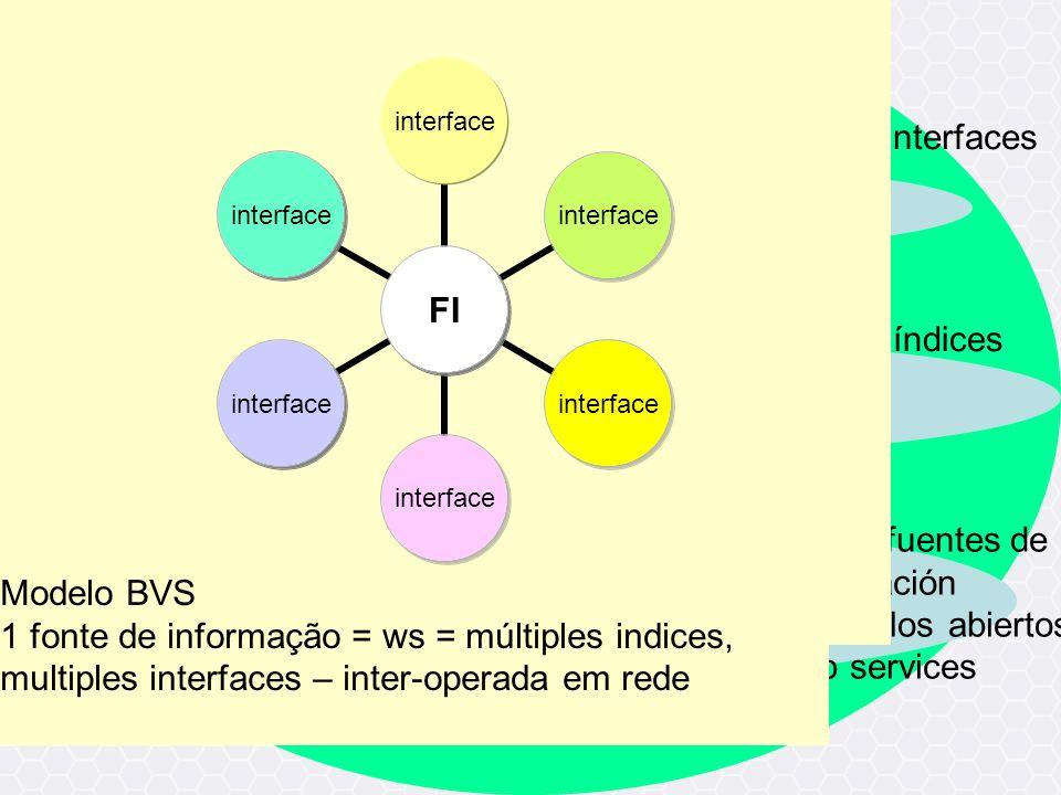bvs – gestión de iccs c red de fuentes de información protocolos abiertos web services red de índices red de interfaces FI interface Modelo BVS 1 font