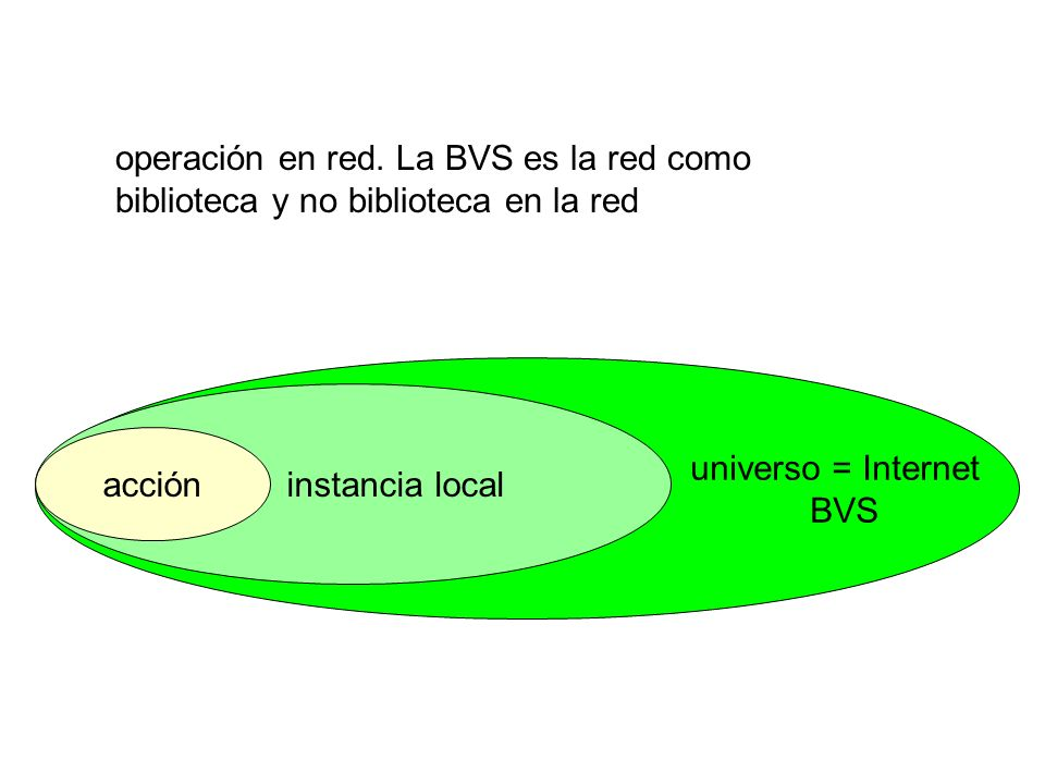 universo = Internet BVS instancia local operación en red.