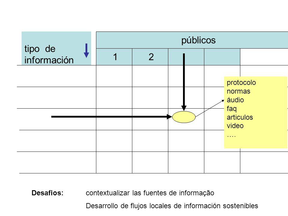 tipo de información públicos 1 2 protocolo normas áudio faq articulos video …. Desafios:contextualizar las fuentes de informação Desarrollo de flujos