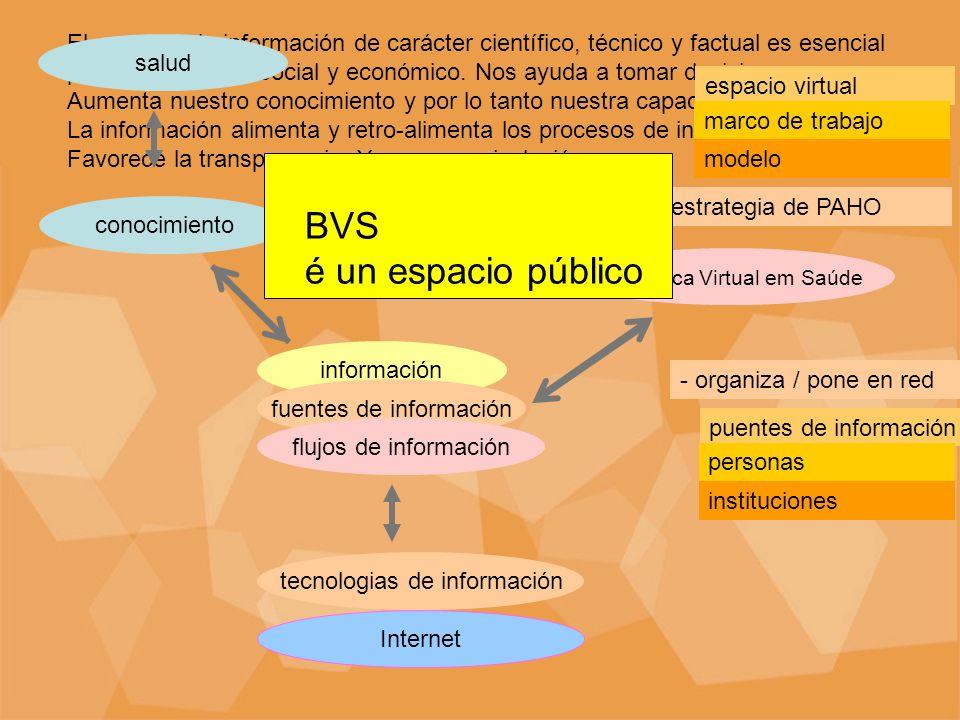 Re- estructuración de los flujos de información Internet 12345 Modelo clásico: instancias fijas separadas en el espacio e en el tiempo 12345 bvs Modelo Internet: instancias convergen para el mismo espacio con alto grado de simultaneidad usuário tácito explícito de tácito explícito para socialización interiorización socialización interiorización exteriorización socialización interiorización exteriorización combinación instancia baseada em conocimiento.
