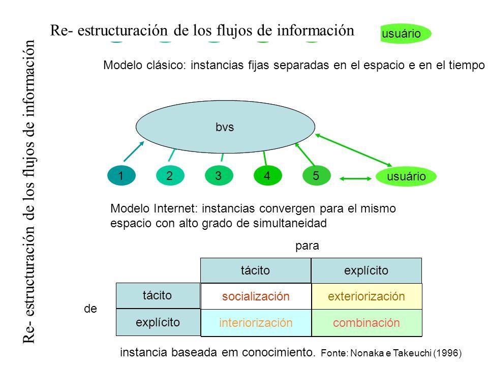 Re- estructuración de los flujos de información Internet 12345 Modelo clásico: instancias fijas separadas en el espacio e en el tiempo 12345 bvs Model