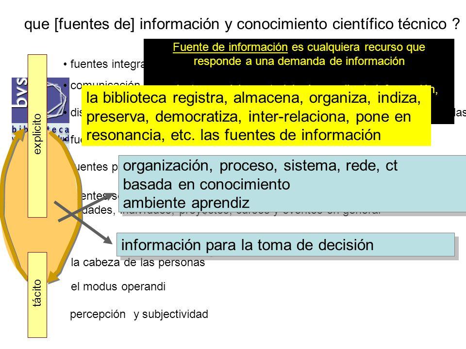 explicito tácito Gestión del ambiente y de los procesos fuentes de información = contenidos comunidades de prácticas = comunicación procesos = flujo de trabajo capacitación = aprendizaje en red lo humano - afectividad