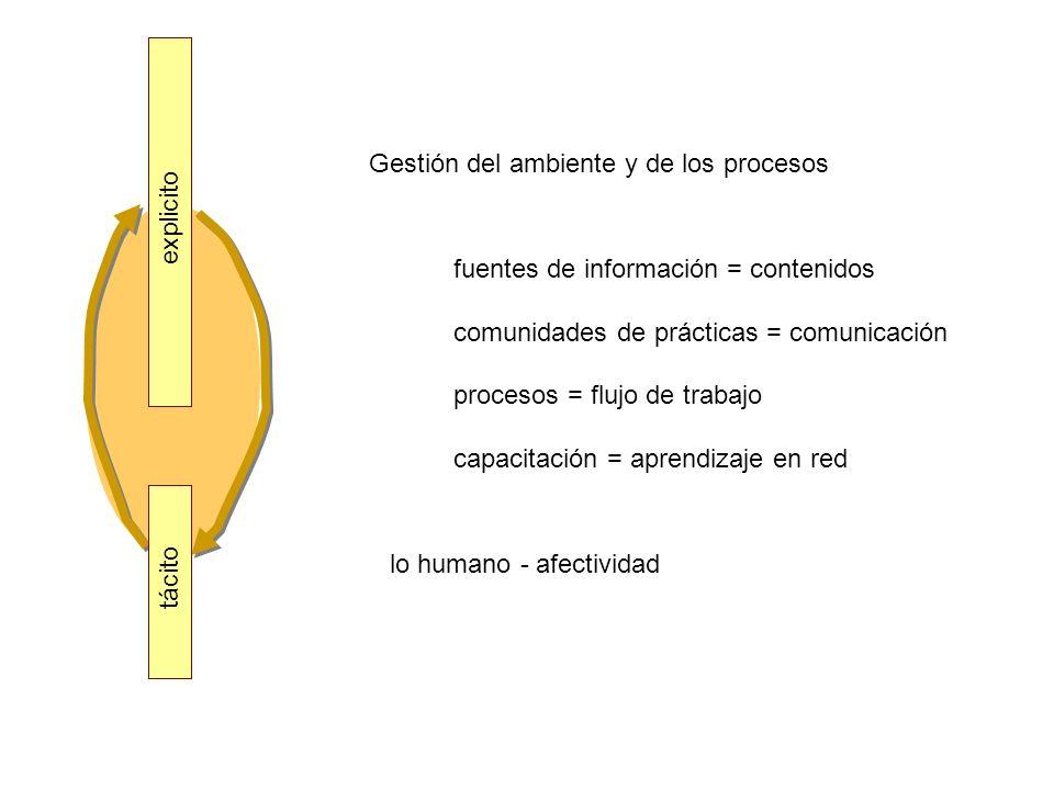 explicito tácito Gestión del ambiente y de los procesos fuentes de información = contenidos comunidades de prácticas = comunicación procesos = flujo d