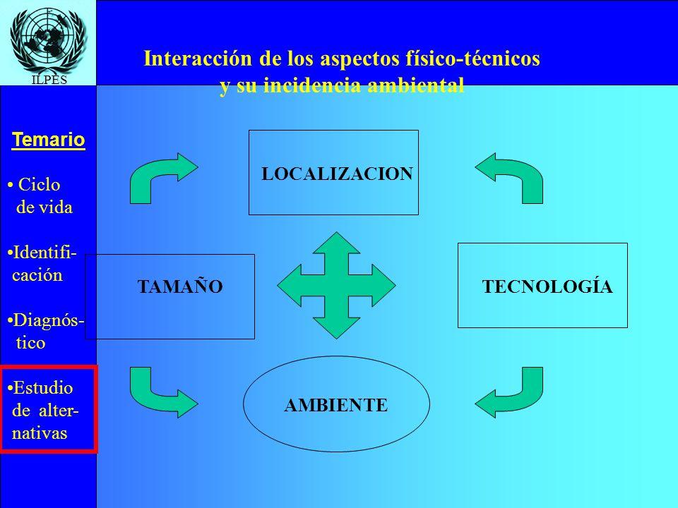 Ciclo de vida Identifi- cación Diagnós- tico Estudio de alter- nativas Temario ILPES Interacción de los aspectos físico-técnicos y su incidencia ambie