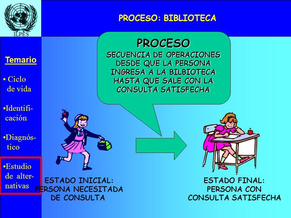 Ciclo de vida Identifi- cación Diagnós- tico Estudio de alter- nativas Temario ILPES PROCESO DE CONSULTA EN BIBLIOTECA (FLUJO DEL USUARIO) CONSULTA BASE Y UBICA TEXTO LLENA FICHA DE CONSULTA VA A VENTANILLA DE ATENCION ENTREGA FICHA DE CONSULTA ESPERA POR LIBRO RECIBE, VERIFICA Y ENTREGA CARNET VA A MESA DE LECTURA RETORNA A VENTANILLA Y ENTREGA LIBRO RECIBE CARNET Y VERIFICA SE DIRIGE A SALIDA SE DIRIGE A COMPUTADOR-GUIA EFECTÚA CONSULTA