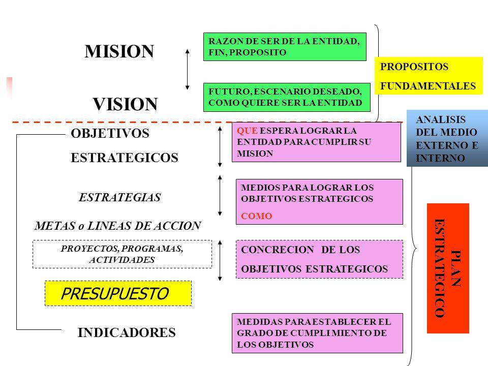 20 EL proceso de Planificación Estratégica