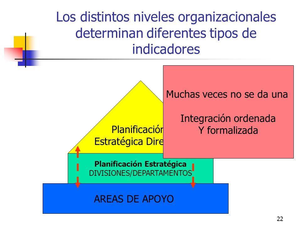 21 MISION VISION ESTRATEGIAS OBJETIVOS ESTRATEGICOS METAS o LINEAS DE ACCION PROYECTOS, PROGRAMAS, ACTIVIDADES INDICADORES PLAN ESTRATEGICO RAZON DE S