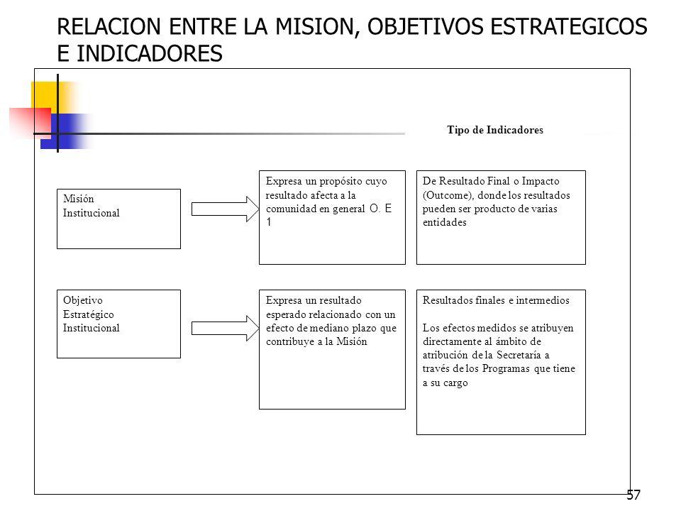 56 Una inmediata relación entre la Misión Institucional (Secretaría) y la Misión de los Programas es como el Propósito o quehacer de los Programas ref