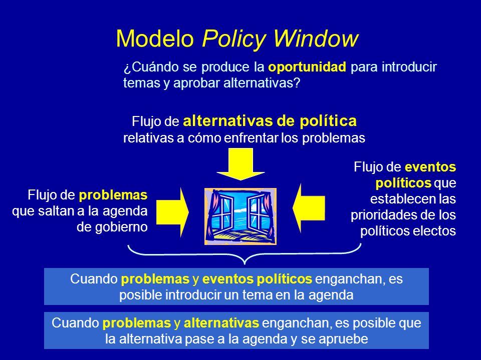 Modelo Policy Window ¿Cuándo se produce la oportunidad para introducir temas y aprobar alternativas? Flujo de problemas que saltan a la agenda de gobi