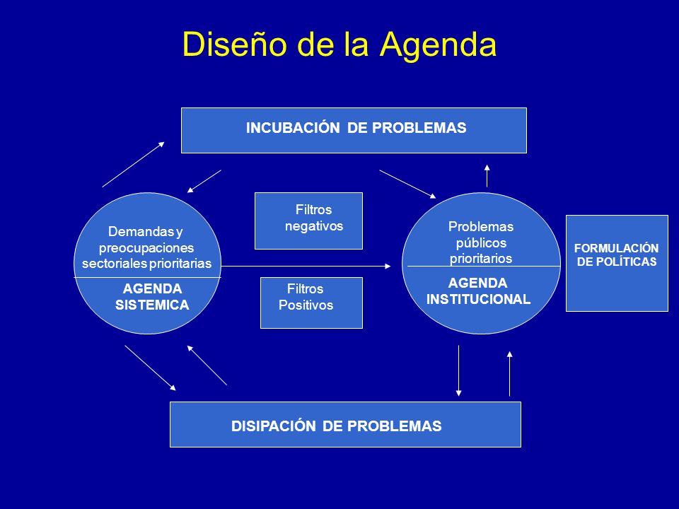 Diseño de la Agenda Demandas y preocupaciones sectoriales prioritarias AGENDA SISTEMICA INCUBACIÓN DE PROBLEMAS DISIPACIÓN DE PROBLEMAS FORMULACIÓN DE