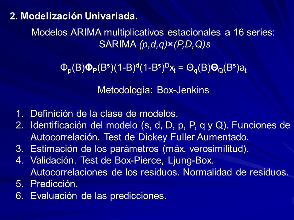 2. Modelización Univariada.