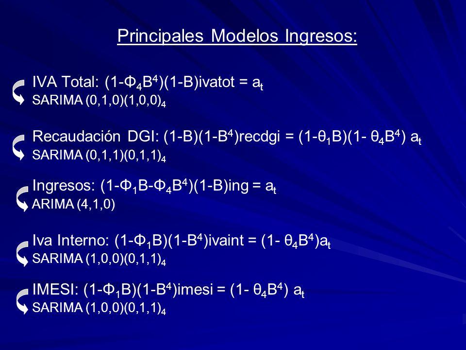 Principales Modelos Ingresos: IVA Total: (1-Φ 4 B 4 )(1-B)ivatot = a t SARIMA (0,1,0)(1,0,0) 4 Recaudación DGI: (1-B)(1-B 4 )recdgi = (1-θ 1 B)(1- θ 4 B 4 ) a t SARIMA (0,1,1)(0,1,1) 4 Ingresos: (1-Φ 1 B-Φ 4 B 4 )(1-B)ing = a t ARIMA (4,1,0) Iva Interno: (1-Φ 1 B)(1-B 4 )ivaint = (1- θ 4 B 4 )a t SARIMA (1,0,0)(0,1,1) 4 IMESI: (1-Φ 1 B)(1-B 4 )imesi = (1- θ 4 B 4 ) a t SARIMA (1,0,0)(0,1,1) 4