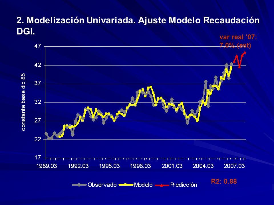 2. Modelización Univariada. Ajuste Modelo Recaudación DGI. R2: 0.88 var real 07: 7,0% (est)