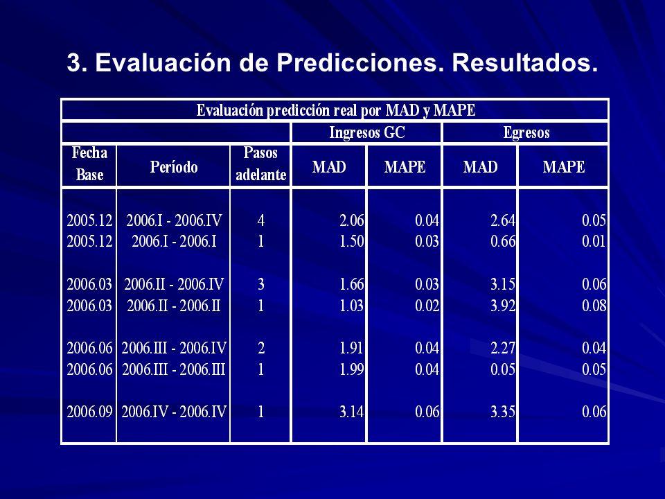 3. Evaluación de Predicciones. Resultados.