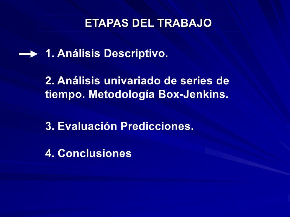 2.Análisis univariado de series de tiempo. 3. Evaluación Predicciones.
