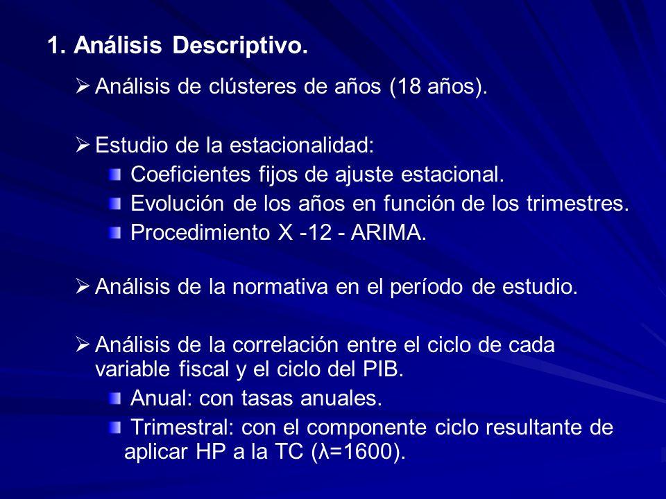 1. Análisis Descriptivo. Análisis de clústeres de años (18 años).