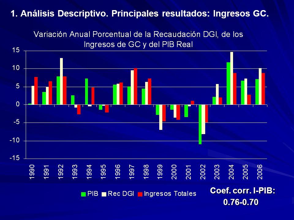 Coef. corr. I-PIB: 0.76-0.70 0.76-0.70