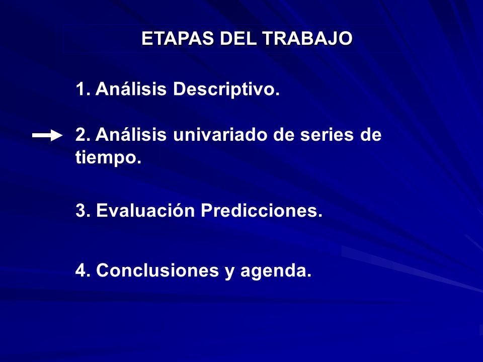 2. Análisis univariado de series de tiempo. 3. Evaluación Predicciones.