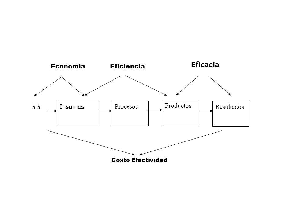 Eficacia Insumos Procesos Resultados $ Productos EficienciaEconomía Costo Efectividad Eficacia
