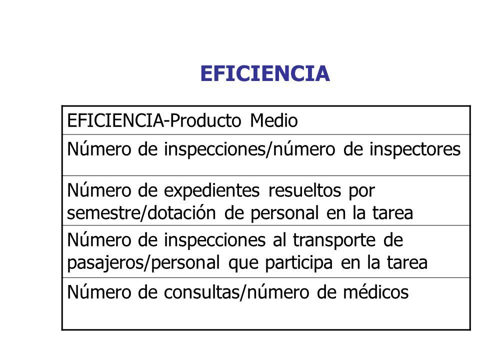 EFICIENCIA EFICIENCIA-Producto Medio Número de inspecciones/número de inspectores Número de expedientes resueltos por semestre/dotación de personal en
