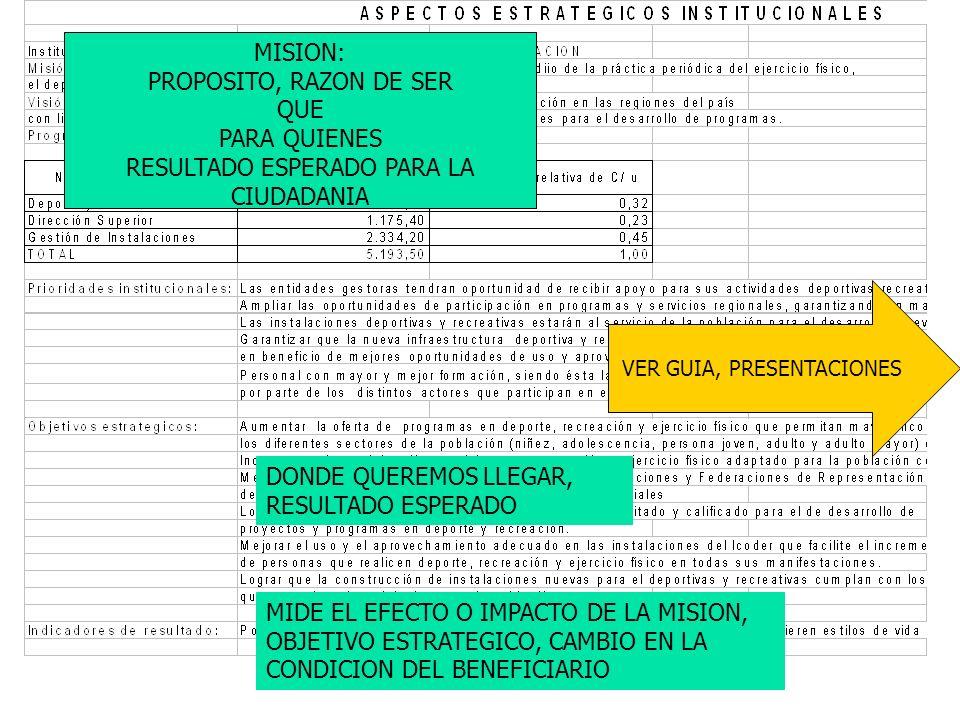 MISION: PROPOSITO, RAZON DE SER QUE PARA QUIENES RESULTADO ESPERADO PARA LA CIUDADANIA VER GUIA, PRESENTACIONES DONDE QUEREMOS LLEGAR, RESULTADO ESPER