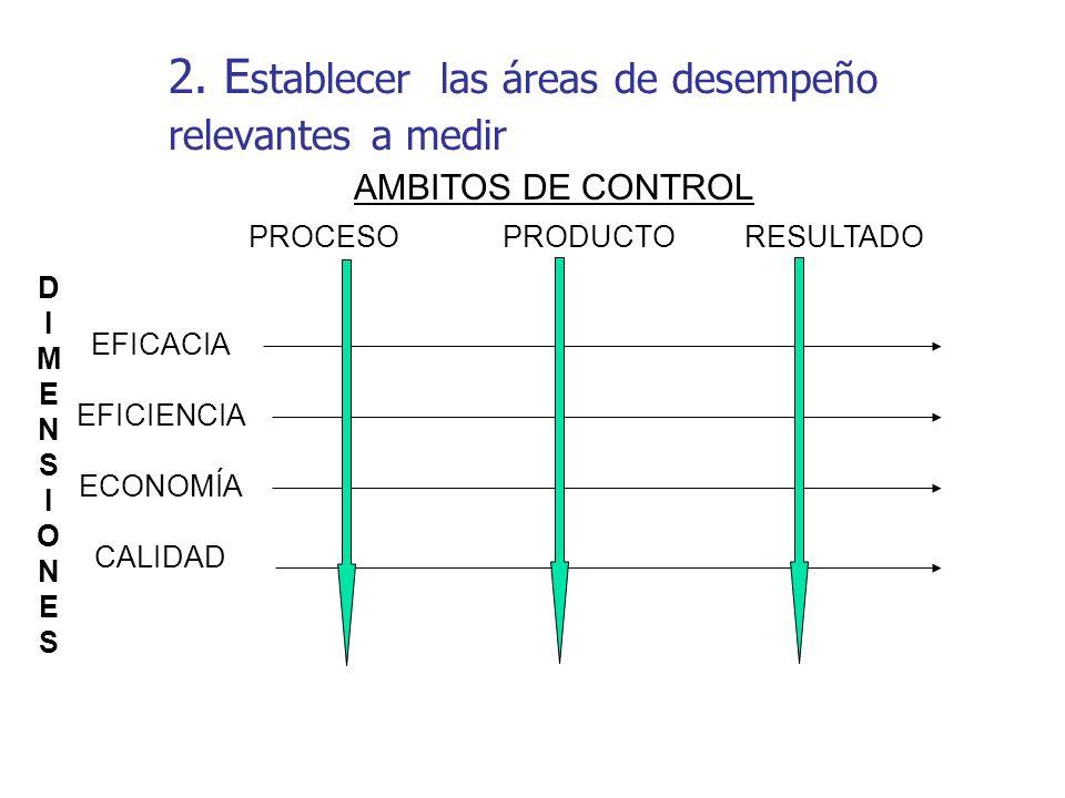 2. E stablecer las áreas de desempeño relevantes a medir EFICACIA EFICIENCIA ECONOMÍA CALIDAD PROCESO PRODUCTO RESULTADO DIMENSIONESDIMENSIONES AMBITO