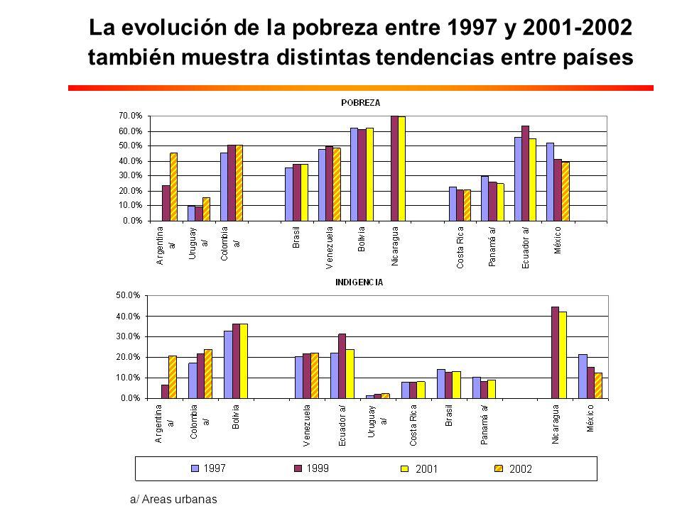 La evolución de la pobreza entre 1997 y 2001-2002 también muestra distintas tendencias entre países a/ Areas urbanas