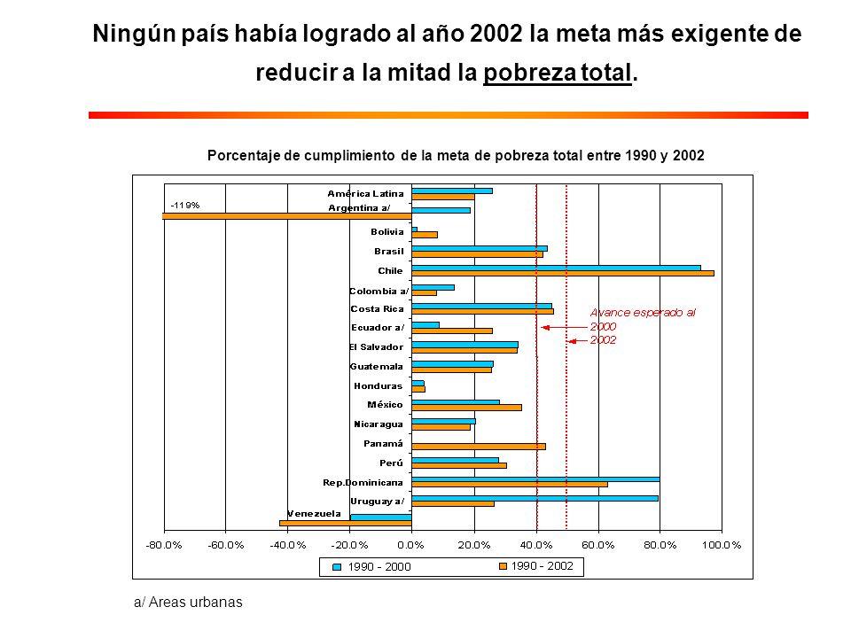 Ningún país había logrado al año 2002 la meta más exigente de reducir a la mitad la pobreza total.
