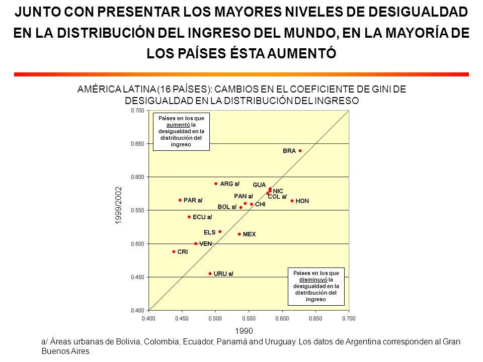 JUNTO CON PRESENTAR LOS MAYORES NIVELES DE DESIGUALDAD EN LA DISTRIBUCIÓN DEL INGRESO DEL MUNDO, EN LA MAYORÍA DE LOS PAÍSES ÉSTA AUMENTÓ a/ Áreas urbanas de Bolivia, Colombia, Ecuador, Panamá and Uruguay.