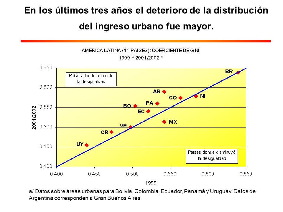 En los últimos tres años el deterioro de la distribución del ingreso urbano fue mayor.