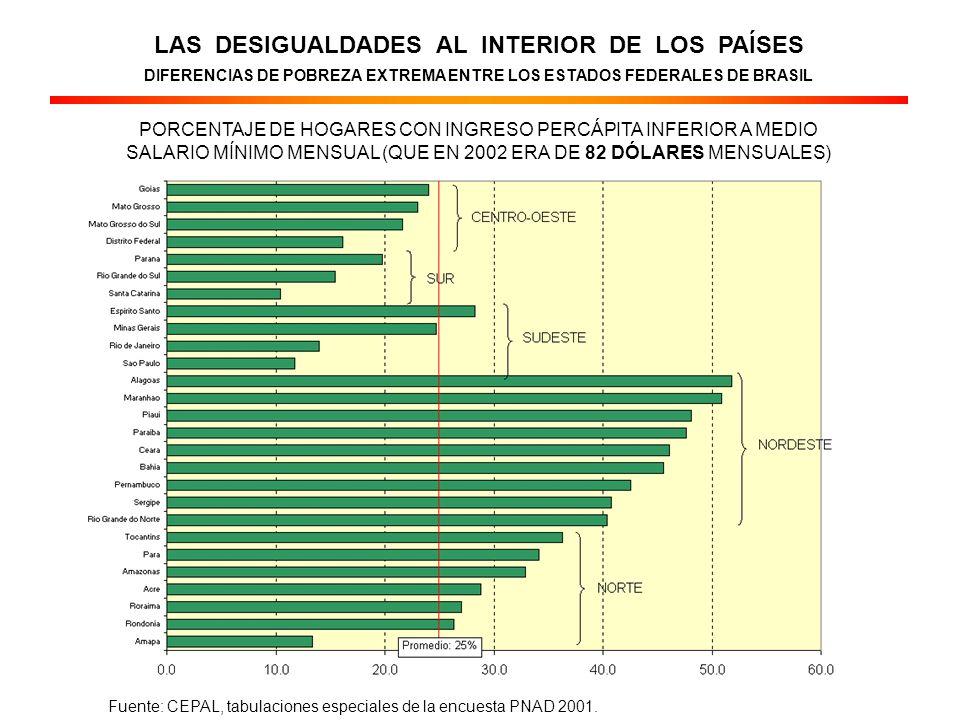 LAS DESIGUALDADES AL INTERIOR DE LOS PAÍSES DIFERENCIAS DE POBREZA EXTREMA ENTRE LOS ESTADOS FEDERALES DE BRASIL PORCENTAJE DE HOGARES CON INGRESO PERCÁPITA INFERIOR A MEDIO SALARIO MÍNIMO MENSUAL (QUE EN 2002 ERA DE 82 DÓLARES MENSUALES) Fuente: CEPAL, tabulaciones especiales de la encuesta PNAD 2001.