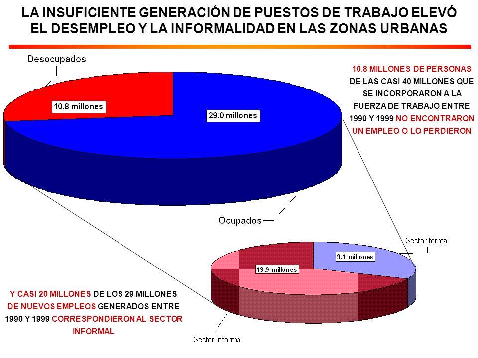 LA INSUFICIENTE GENERACIÓN DE PUESTOS DE TRABAJO ELEVÓ EL DESEMPLEO Y LA INFORMALIDAD EN LAS ZONAS URBANAS 10.8 MILLONES DE PERSONAS DE LAS CASI 40 MILLONES QUE SE INCORPORARON A LA FUERZA DE TRABAJO ENTRE 1990 Y 1999 NO ENCONTRARON UN EMPLEO O LO PERDIERON Y CASI 20 MILLONES DE LOS 29 MILLONES DE NUEVOS EMPLEOS GENERADOS ENTRE 1990 Y 1999 CORRESPONDIERON AL SECTOR INFORMAL