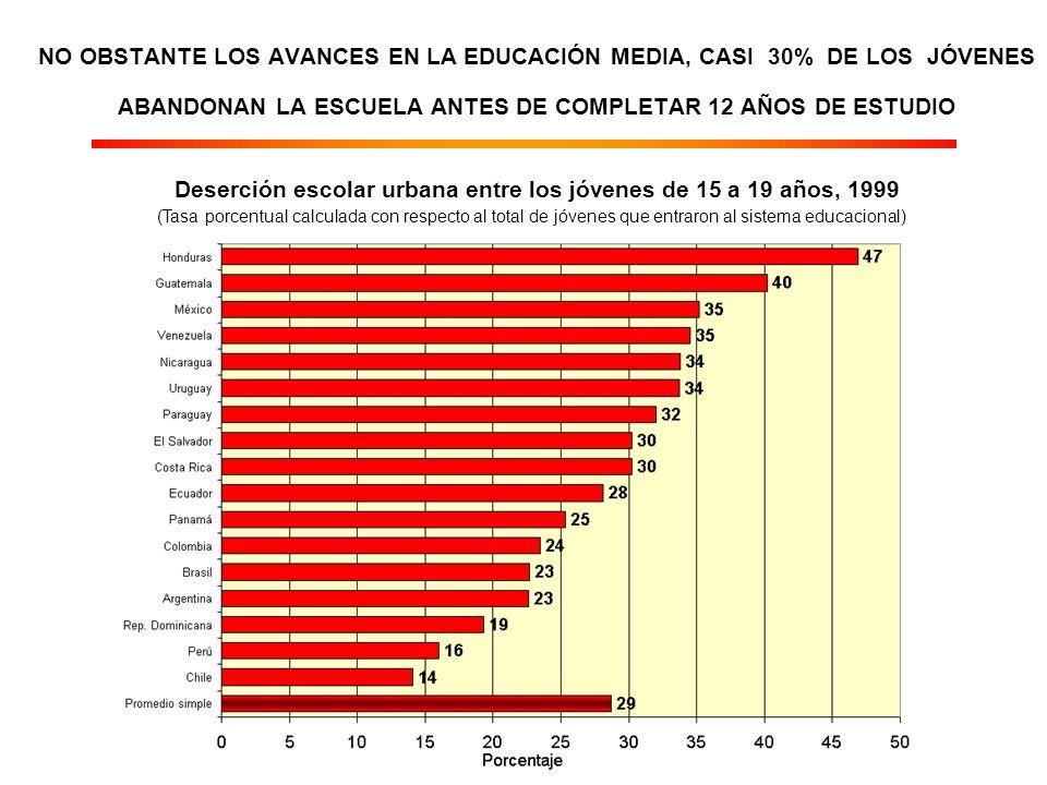 NO OBSTANTE LOS AVANCES EN LA EDUCACIÓN MEDIA, CASI 30% DE LOS JÓVENES ABANDONAN LA ESCUELA ANTES DE COMPLETAR 12 AÑOS DE ESTUDIO Deserción escolar urbana entre los jóvenes de 15 a 19 años, 1999 (Tasa porcentual calculada con respecto al total de jóvenes que entraron al sistema educacional)