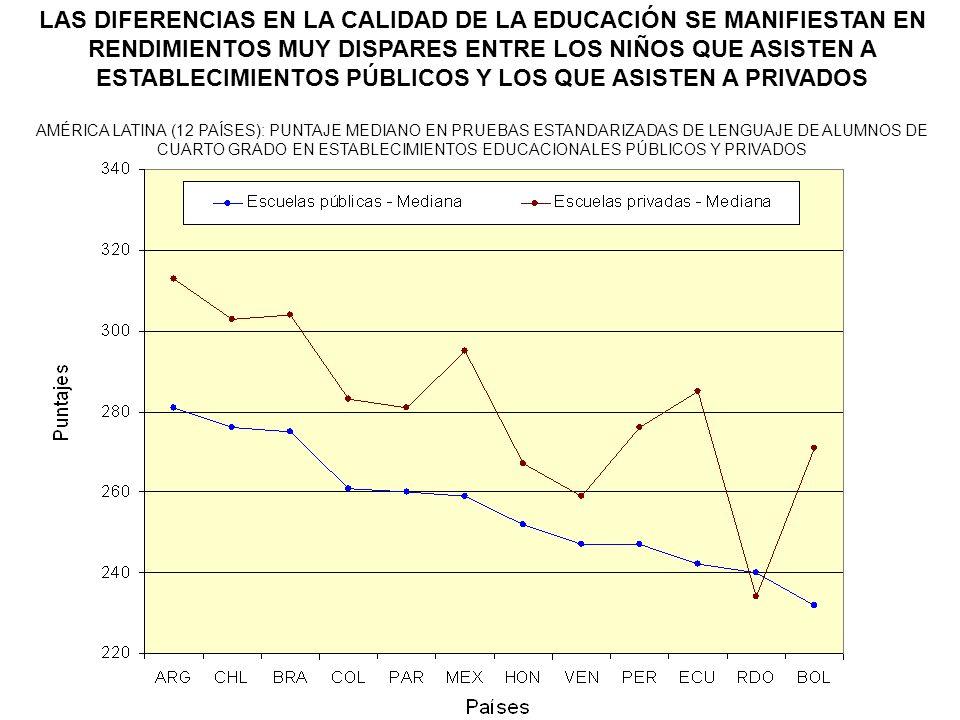 LAS DIFERENCIAS EN LA CALIDAD DE LA EDUCACIÓN SE MANIFIESTAN EN RENDIMIENTOS MUY DISPARES ENTRE LOS NIÑOS QUE ASISTEN A ESTABLECIMIENTOS PÚBLICOS Y LOS QUE ASISTEN A PRIVADOS AMÉRICA LATINA (12 PAÍSES): PUNTAJE MEDIANO EN PRUEBAS ESTANDARIZADAS DE LENGUAJE DE ALUMNOS DE CUARTO GRADO EN ESTABLECIMIENTOS EDUCACIONALES PÚBLICOS Y PRIVADOS