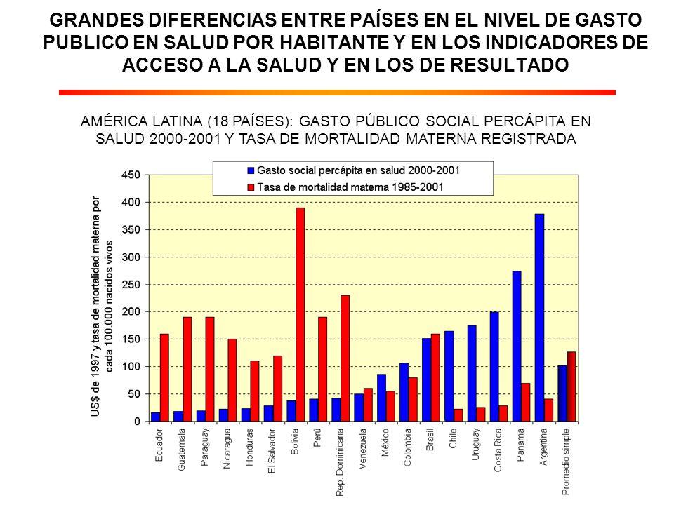 GRANDES DIFERENCIAS ENTRE PAÍSES EN EL NIVEL DE GASTO PUBLICO EN SALUD POR HABITANTE Y EN LOS INDICADORES DE ACCESO A LA SALUD Y EN LOS DE RESULTADO AMÉRICA LATINA (18 PAÍSES): GASTO PÚBLICO SOCIAL PERCÁPITA EN SALUD 2000-2001 Y TASA DE MORTALIDAD MATERNA REGISTRADA