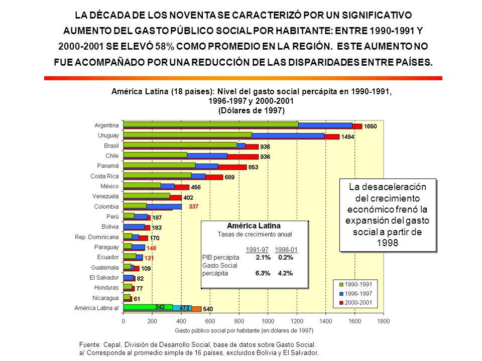 LA DÉCADA DE LOS NOVENTA SE CARACTERIZÓ POR UN SIGNIFICATIVO AUMENTO DEL GASTO PÚBLICO SOCIAL POR HABITANTE: ENTRE 1990-1991 Y 2000-2001 SE ELEVÓ 58% COMO PROMEDIO EN LA REGIÓN.