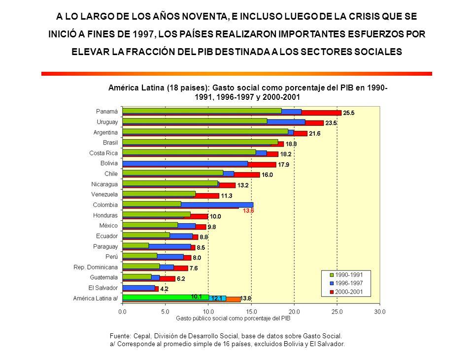 A LO LARGO DE LOS AÑOS NOVENTA, E INCLUSO LUEGO DE LA CRISIS QUE SE INICIÓ A FINES DE 1997, LOS PAÍSES REALIZARON IMPORTANTES ESFUERZOS POR ELEVAR LA FRACCIÓN DEL PIB DESTINADA A LOS SECTORES SOCIALES América Latina (18 países): Gasto social como porcentaje del PIB en 1990- 1991, 1996-1997 y 2000-2001 Fuente: Cepal, División de Desarrollo Social, base de datos sobre Gasto Social.