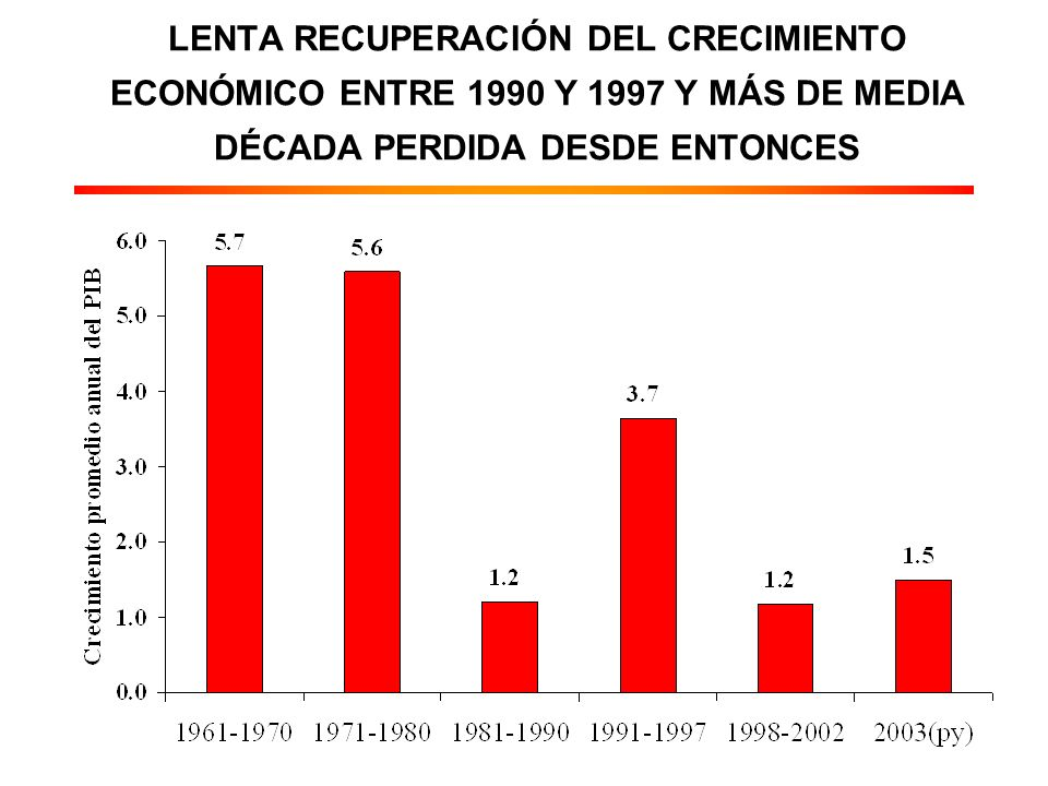 LENTA RECUPERACIÓN DEL CRECIMIENTO ECONÓMICO ENTRE 1990 Y 1997 Y MÁS DE MEDIA DÉCADA PERDIDA DESDE ENTONCES