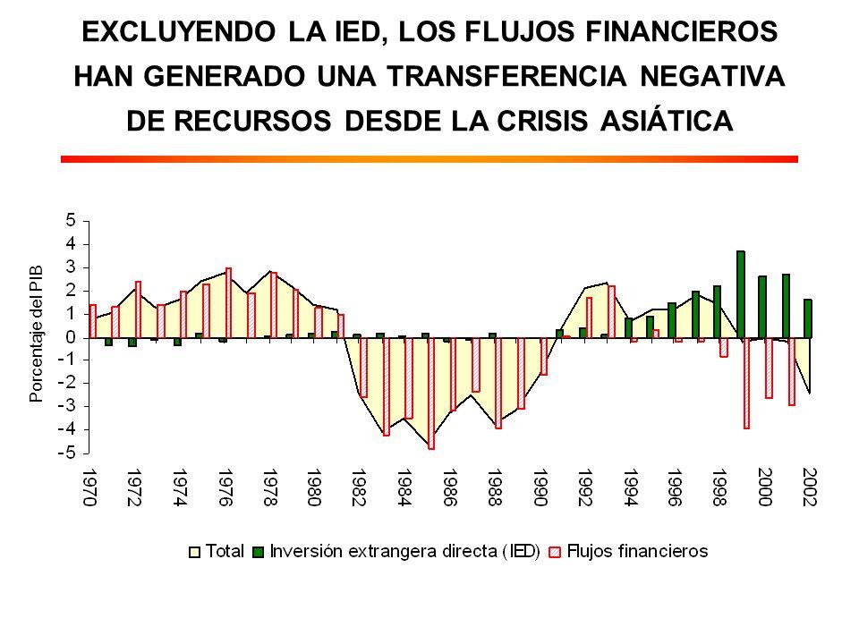 EXCLUYENDO LA IED, LOS FLUJOS FINANCIEROS HAN GENERADO UNA TRANSFERENCIA NEGATIVA DE RECURSOS DESDE LA CRISIS ASIÁTICA Porcentaje del PIB